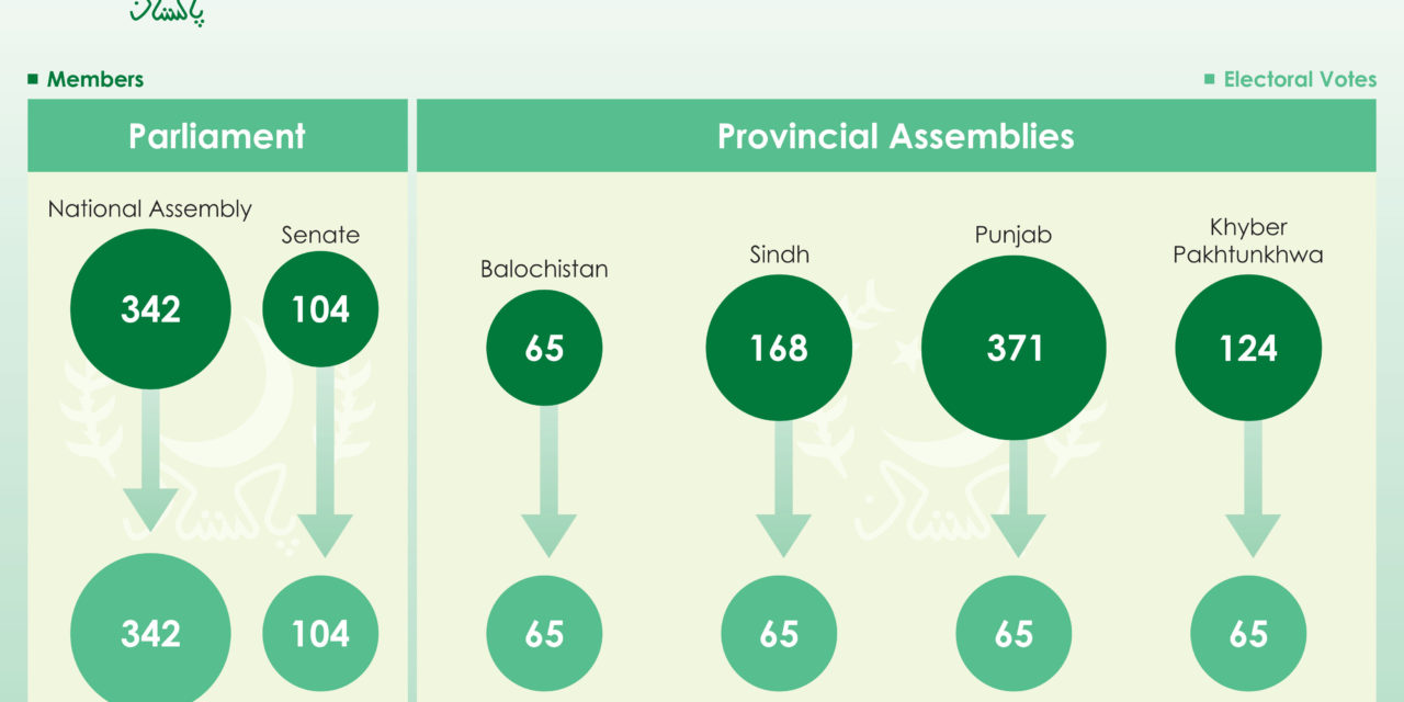How Pakistan Elects a President