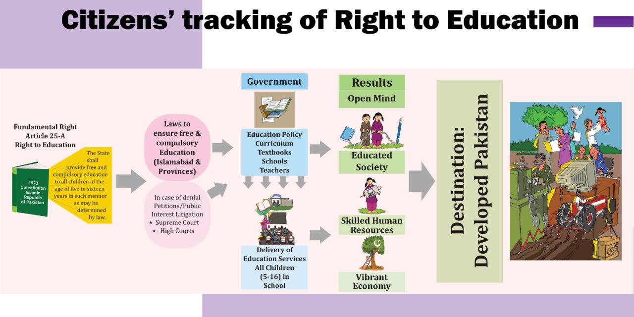 Citizens' tracking of Right to Education